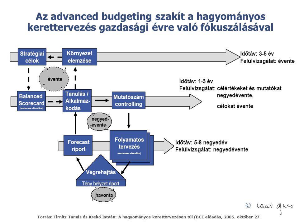 © Az advanced budgeting szakít a hagyományos kerettervezés gazdasági évre való fókuszálásával Forrás: Tirnitz Tamás és Krekó István: A hagyományos kerettervezésen túl (BCE előadás, 2005.