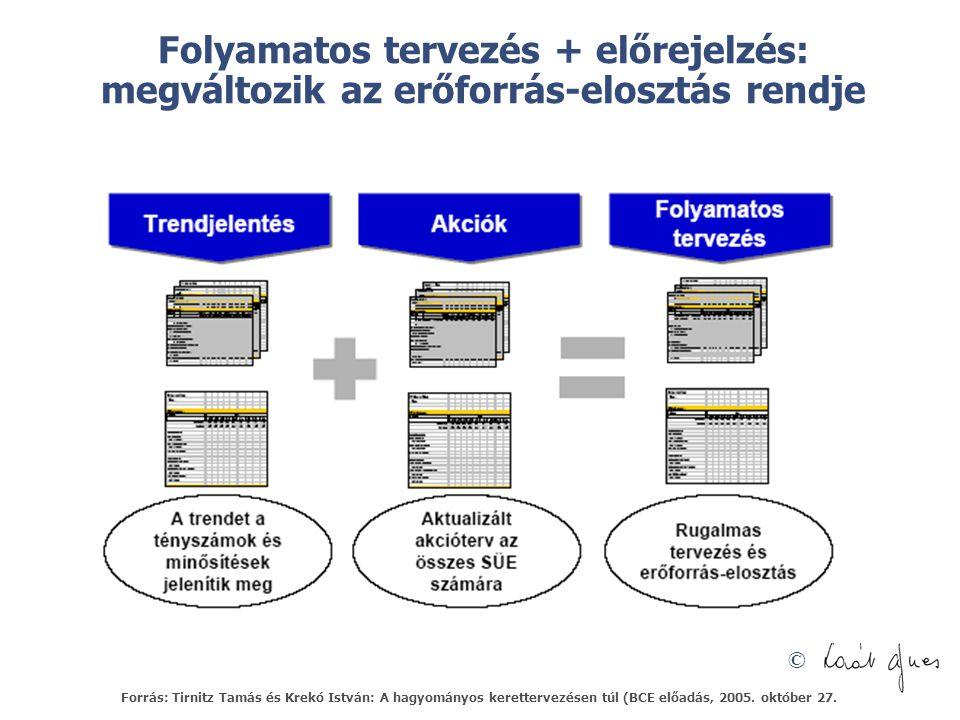 © Folyamatos tervezés + előrejelzés: megváltozik az erőforrás-elosztás rendje Forrás: Tirnitz Tamás és Krekó István: A hagyományos kerettervezésen túl (BCE előadás, 2005.