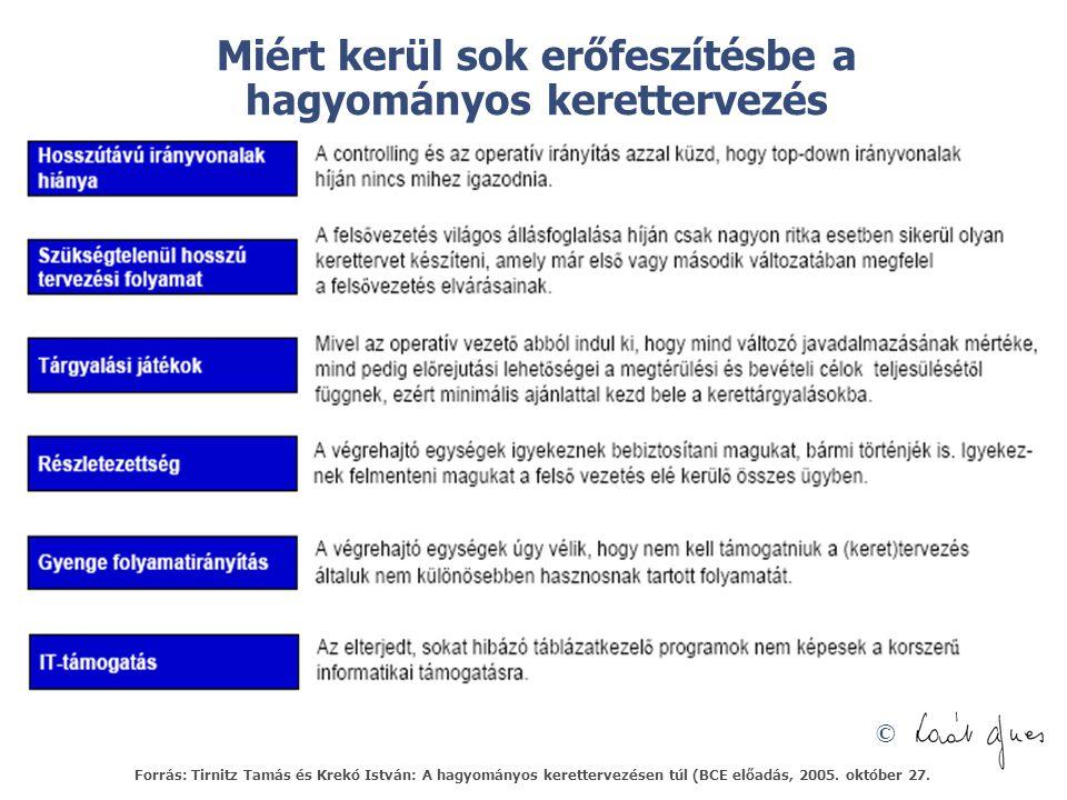 © Miért kerül sok erőfeszítésbe a hagyományos kerettervezés Forrás: Tirnitz Tamás és Krekó István: A hagyományos kerettervezésen túl (BCE előadás, 2005.