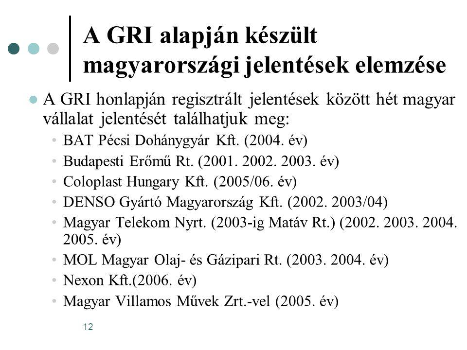 12 A GRI alapján készült magyarországi jelentések elemzése A GRI honlapján regisztrált jelentések között hét magyar vállalat jelentését találhatjuk me