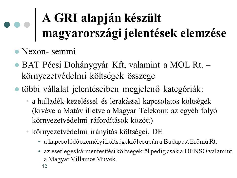 13 A GRI alapján készült magyarországi jelentések elemzése Nexon- semmi BAT Pécsi Dohánygyár Kft, valamint a MOL Rt. – környezetvédelmi költségek össz