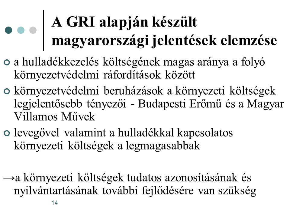 14 A GRI alapján készült magyarországi jelentések elemzése a hulladékkezelés költségének magas aránya a folyó környezetvédelmi ráfordítások között kör