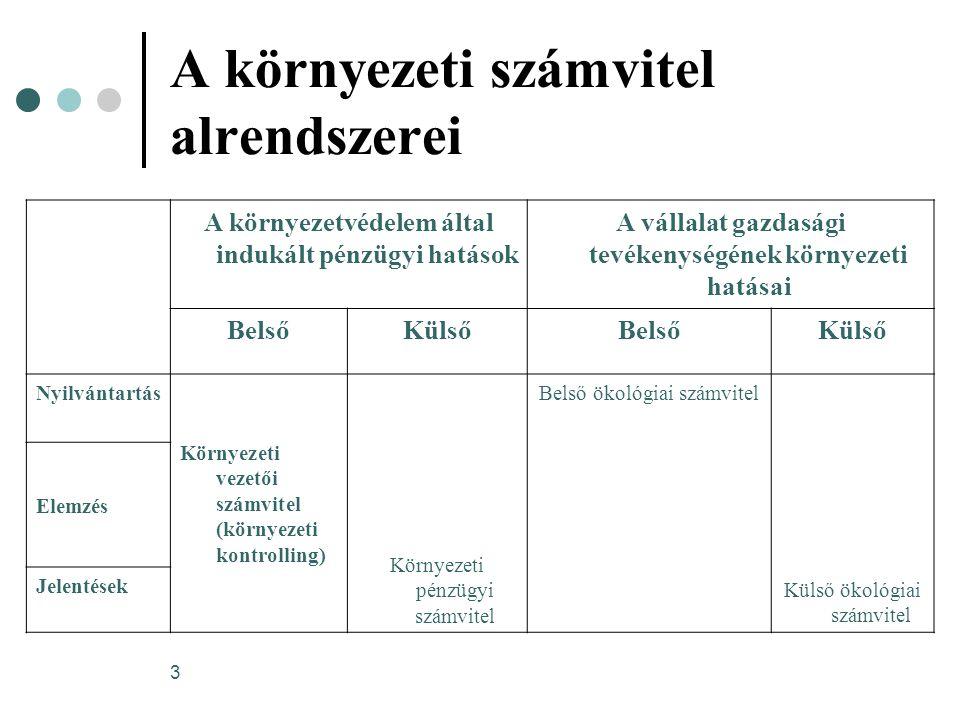 14 A GRI alapján készült magyarországi jelentések elemzése a hulladékkezelés költségének magas aránya a folyó környezetvédelmi ráfordítások között környezetvédelmi beruházások a környezeti költségek legjelentősebb tényezői - Budapesti Erőmű és a Magyar Villamos Művek levegővel valamint a hulladékkal kapcsolatos környezeti költségek a legmagasabbak →a környezeti költségek tudatos azonosításának és nyilvántartásának további fejlődésére van szükség