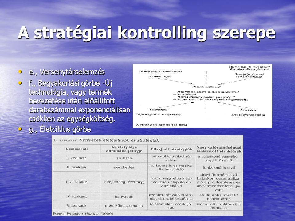 A stratégiai kontrolling szerepe e., Versenytárselemzés e., Versenytárselemzés f., Begyakorlási görbe -Új technológia, vagy termék bevezetése után elő