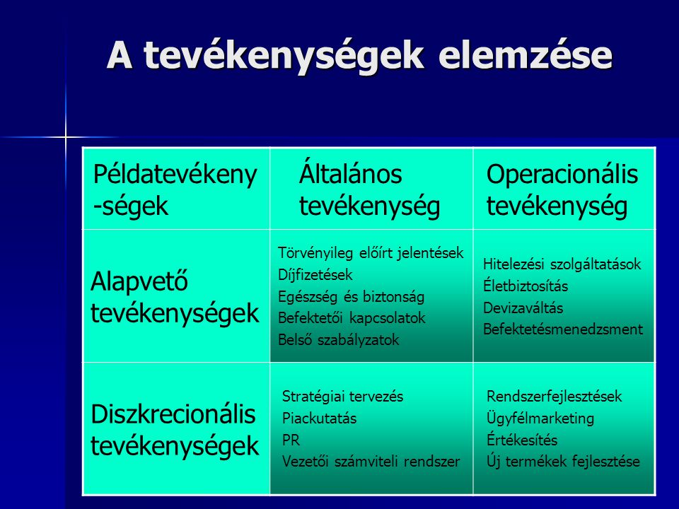 A tevékenységek elemzése Példatevékeny -ségek Általános tevékenység Operacionális tevékenység Alapvető tevékenységek Törvényileg előírt jelentések Díjfizetések Egészség és biztonság Befektetői kapcsolatok Belső szabályzatok Hitelezési szolgáltatások Életbiztosítás Devizaváltás Befektetésmenedzsment Diszkrecionális tevékenységek Stratégiai tervezés Piackutatás PR Vezetői számviteli rendszer Rendszerfejlesztések Ügyfélmarketing Értékesítés Új termékek fejlesztése