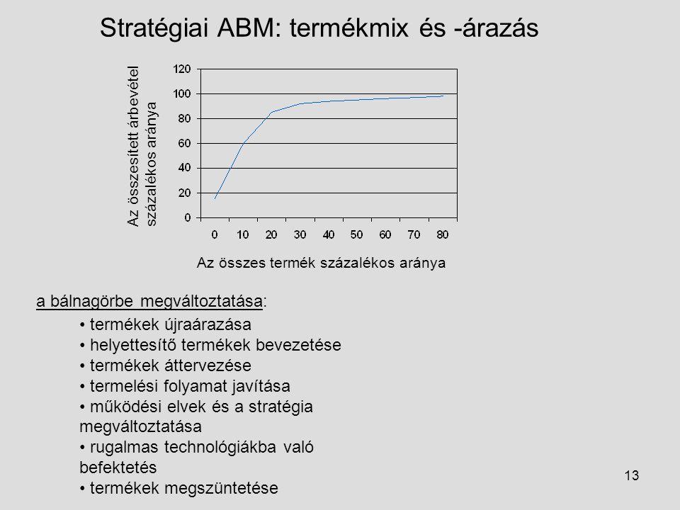 13 Stratégiai ABM: termékmix és -árazás Az összes termék százalékos aránya Az összesített árbevétel százalékos aránya a bálnagörbe megváltoztatása: te