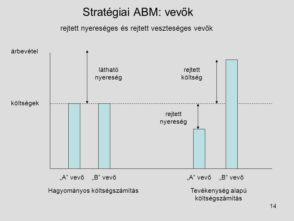 """14 Stratégiai ABM: vevők rejtett nyereséges és rejtett veszteséges vevők árbevétel költségek """"A"""" vevő""""B"""" vevő""""A"""" vevő""""B"""" vevő Hagyományos költségszámí"""