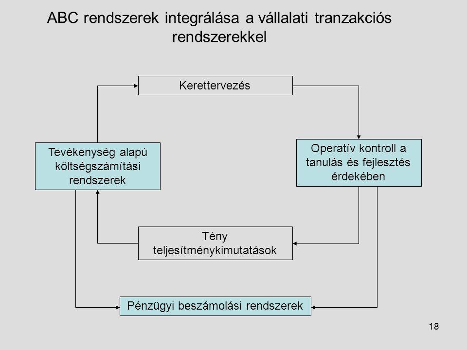 18 ABC rendszerek integrálása a vállalati tranzakciós rendszerekkel Kerettervezés Tevékenység alapú költségszámítási rendszerek Operatív kontroll a ta