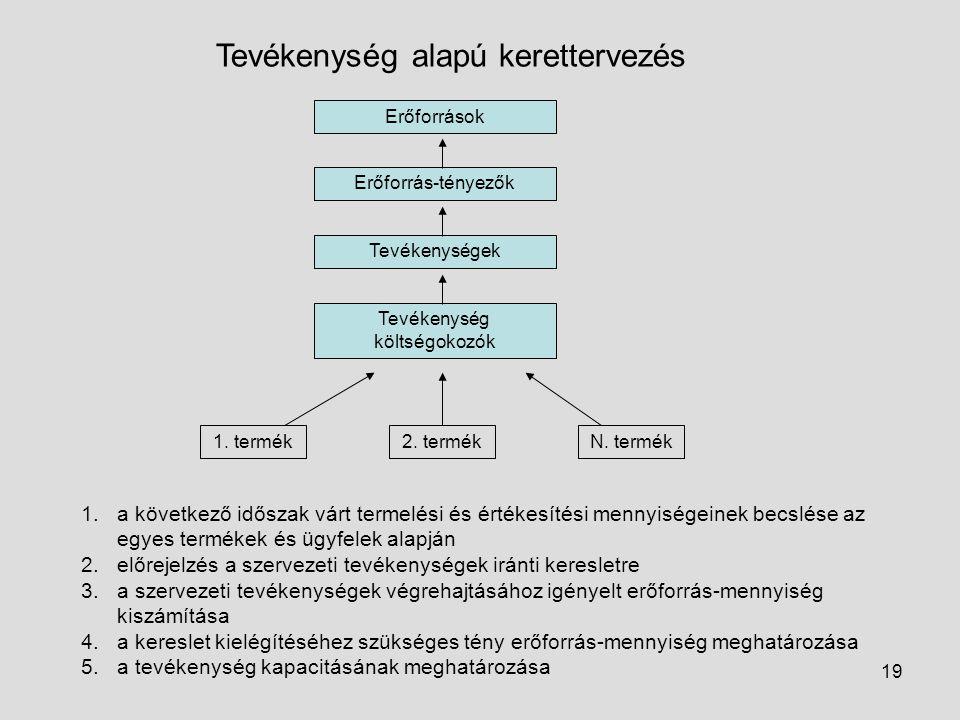 19 Tevékenység alapú kerettervezés Erőforrások Erőforrás-tényezők Tevékenységek Tevékenység költségokozók 1. termék2. termékN. termék 1.a következő id