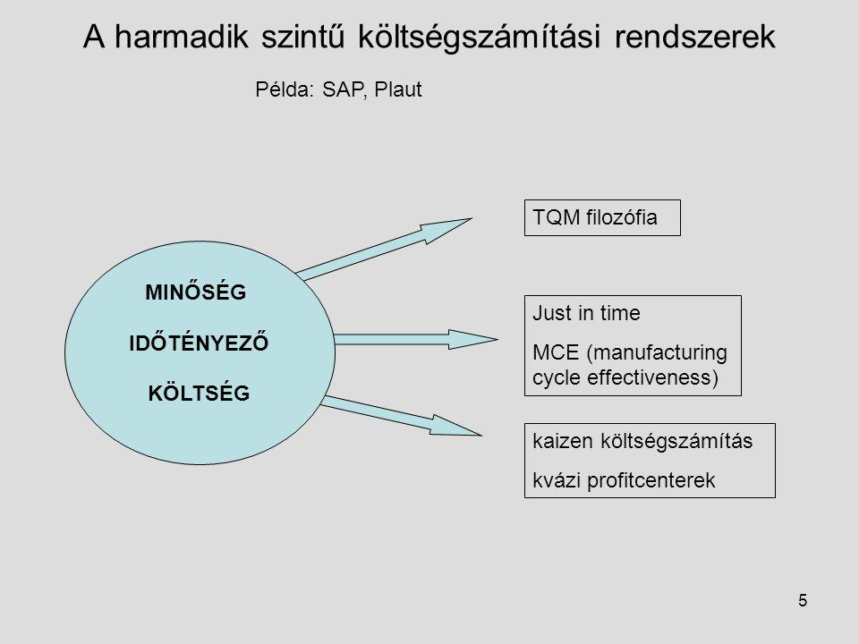 5 A harmadik szintű költségszámítási rendszerek Példa: SAP, Plaut MINŐSÉG IDŐTÉNYEZŐ KÖLTSÉG TQM filozófia Just in time MCE (manufacturing cycle effec