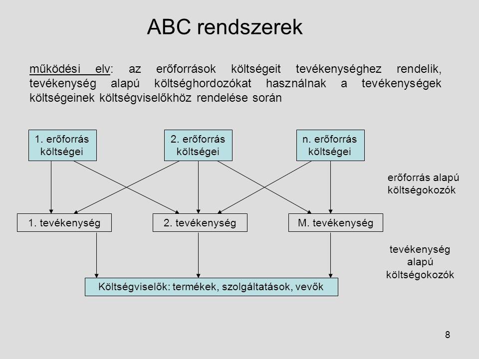 8 ABC rendszerek működési elv: az erőforrások költségeit tevékenységhez rendelik, tevékenység alapú költséghordozókat használnak a tevékenységek költs
