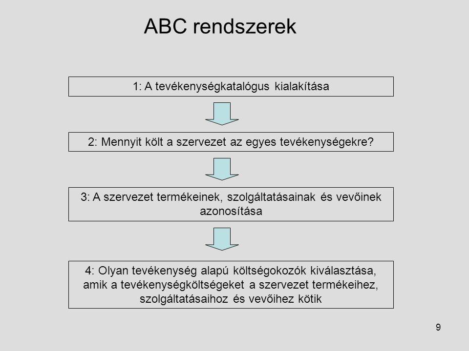 9 ABC rendszerek 1: A tevékenységkatalógus kialakítása 2: Mennyit költ a szervezet az egyes tevékenységekre? 3: A szervezet termékeinek, szolgáltatása