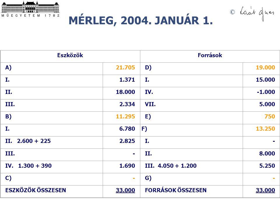 © Az alábbi adatok alapján állítsa össze a Kft. nyitómérlegét 2004. január 1-re vonatkozóan: Árukészlet 2.000 kg, beszerzési ára 3.390 Ft/kg Befekteté