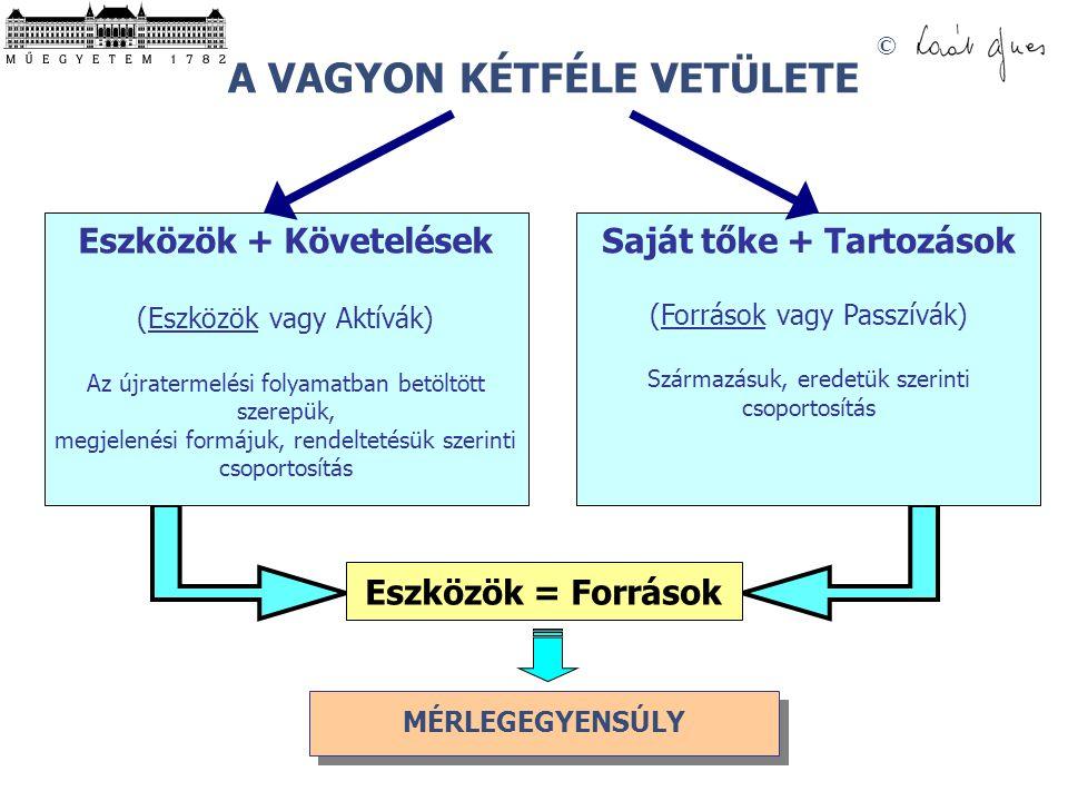 © MÉRLEGEGYENSÚLY A VAGYON KÉTFÉLE VETÜLETE Eszközök + Követelések (Eszközök vagy Aktívák) Az újratermelési folyamatban betöltött szerepük, megjelenési formájuk, rendeltetésük szerinti csoportosítás Saját tőke + Tartozások (Források vagy Passzívák) Származásuk, eredetük szerinti csoportosítás Eszközök = Források