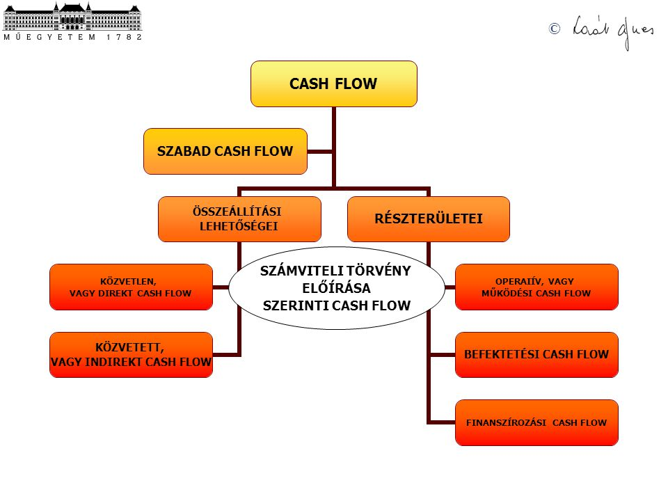 © A Cash Flow kimutatás összeállításának módszerei KÖZVETETT MÓDSZER az egyes kiadások és bevételek csoportosításában is torzulások jöhetnek létre Ennél a módszernél általában a számvitel által előállított eredménykimutatásban szereplő adózás előtti eredmény összegéből indulunk ki.