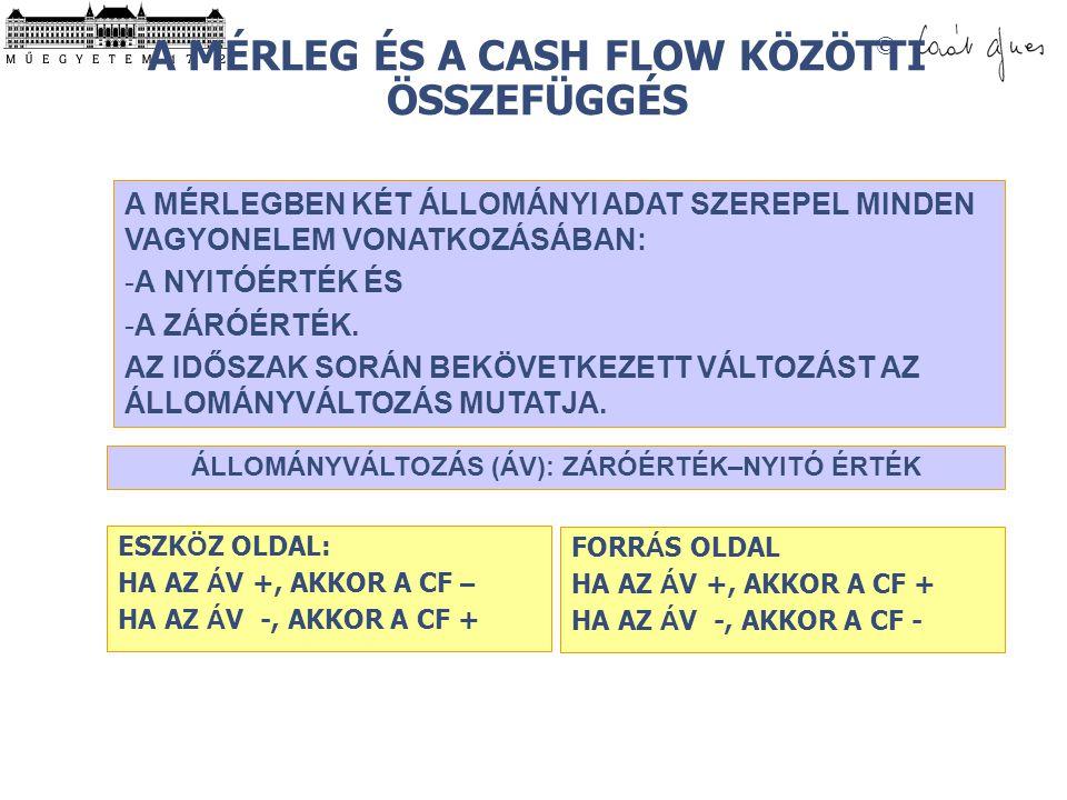 © Cash Flow kimutatás a múltat magyarázza.