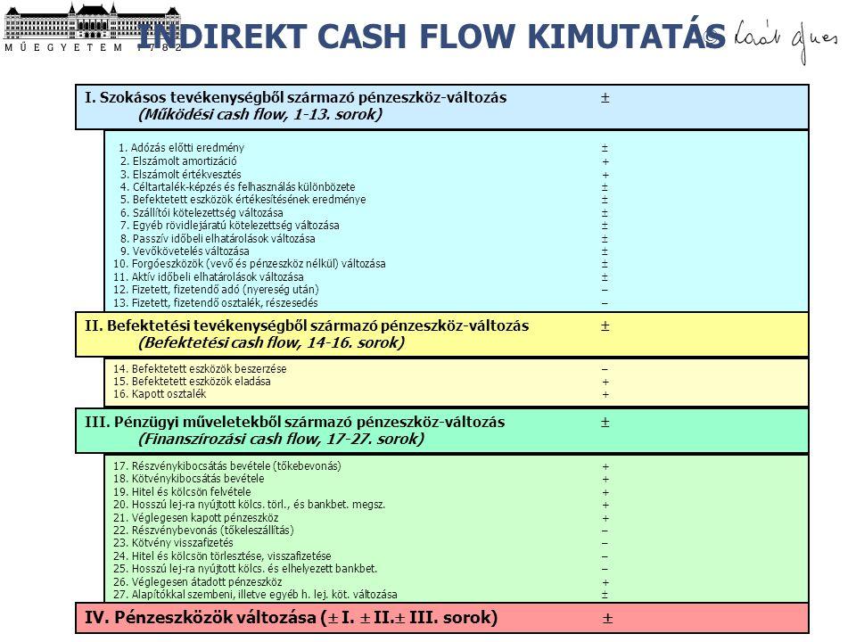 © 1. Adózás előtti eredmény  2. Elszámolt amortizáció+ 3. Elszámolt értékvesztés+ 4. Céltartalék-képzés és felhasználás különbözete  5. Befektetett
