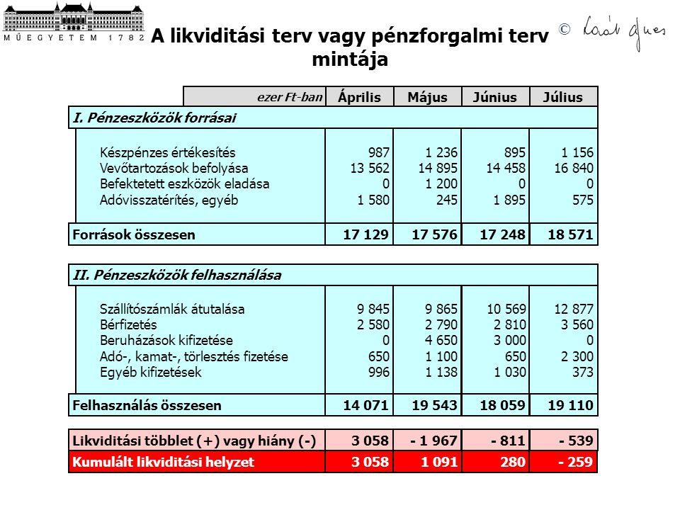 © A likviditási terv vagy pénzforgalmi terv mintája Április ezer Ft-ban MájusJúniusJúlius I. Pénzeszközök forrásai Készpénzes értékesítés Vevőtartozás