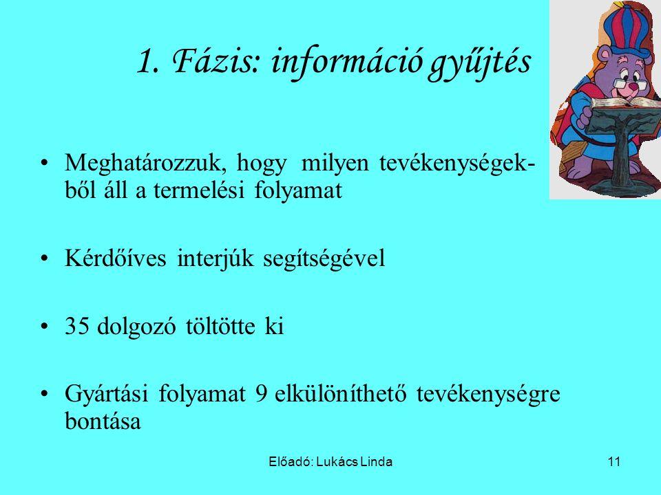 Előadó: Lukács Linda11 1.