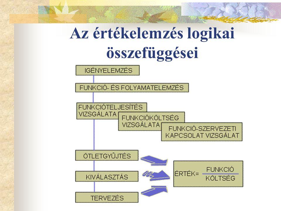 Az értékelemzés logikai összefüggései
