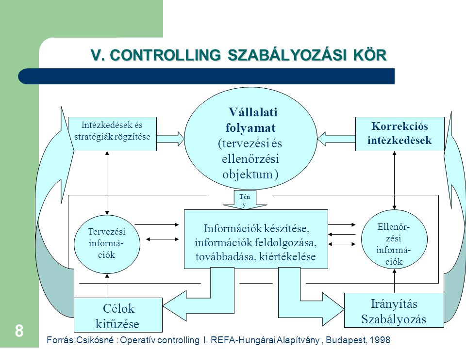 8 V. CONTROLLING SZABÁLYOZÁSI KÖR Intézkedések és stratégiák rögzítése Korrekciós intézkedések Információk készítése, információk feldolgozása, tovább