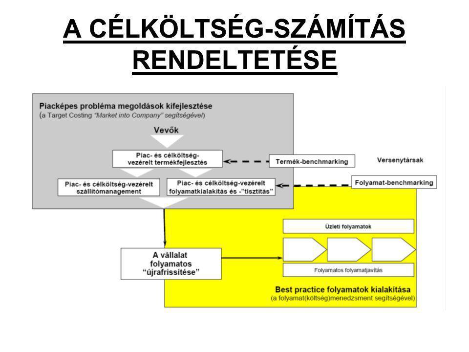 A CÉLKÖLTSÉG-SZÁMÍTÁS RENDELTETÉSE