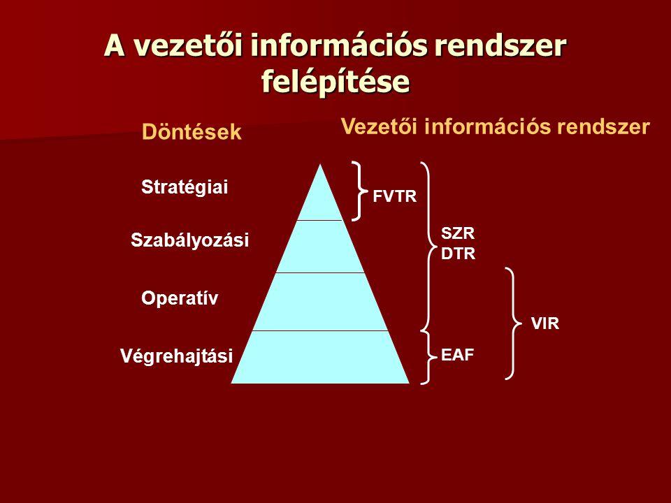 A vezetői információs rendszer felépítése Döntések Stratégiai Operatív Szabályozási Végrehajtási Vezetői információs rendszer FVTR VIR EAF SZR DTR