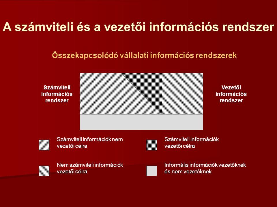 A vállalat érintettjei KÜLSŐ SZEREPLŐKBELSŐ SZEREPLŐK - Tulajdonosok - Üzleti partnerek - Állam - Menedzserek INFORMÁCIÓIGÉNY Valamilyen információforrás szükséges A vállalat mérlege számukra megfelelő (pénzügyi számvitel) Számukra nem elegendő a mérleg által nyújtott információ Vezetői számvitel szükségessége