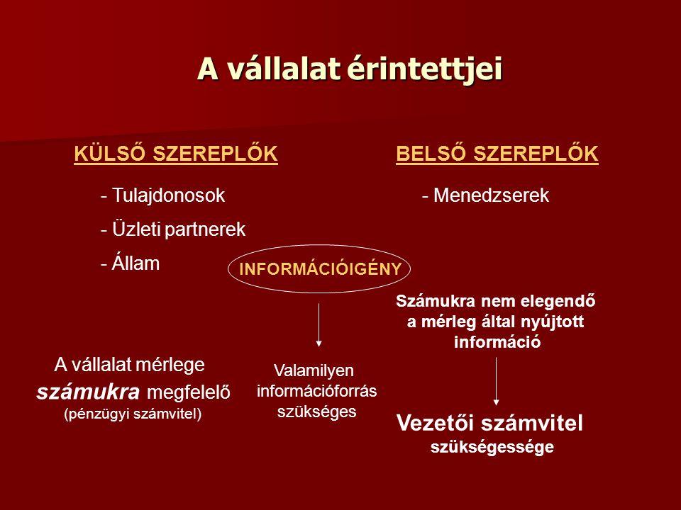 A vállalat érintettjei KÜLSŐ SZEREPLŐKBELSŐ SZEREPLŐK - Tulajdonosok - Üzleti partnerek - Állam - Menedzserek INFORMÁCIÓIGÉNY Valamilyen információfor