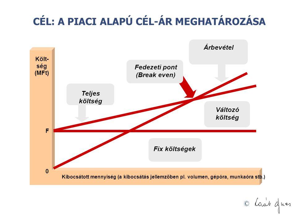 © Költ- ség (MFt) Kibocsátott mennyiség (a kibocsátás jellemzőben pl. volumen, gépóra, munkaóra stb.) 0 F Teljes költség Fix költségek Változó költség