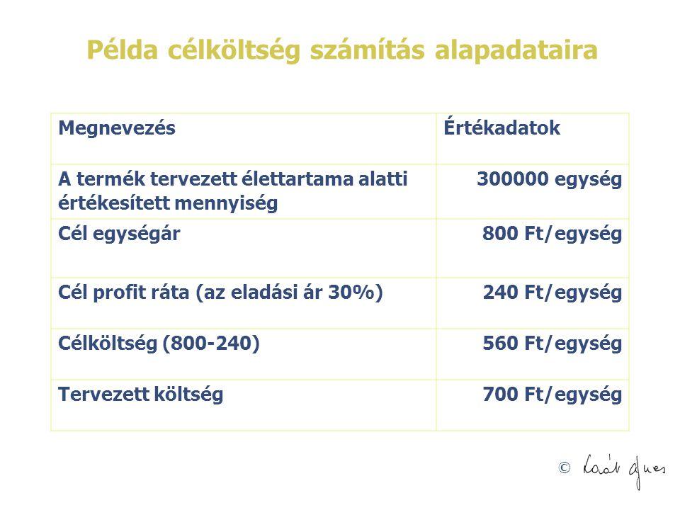 © Példa célköltség számítás alapadataira MegnevezésÉrtékadatok A termék tervezett élettartama alatti értékesített mennyiség 300000 egység Cél egységár