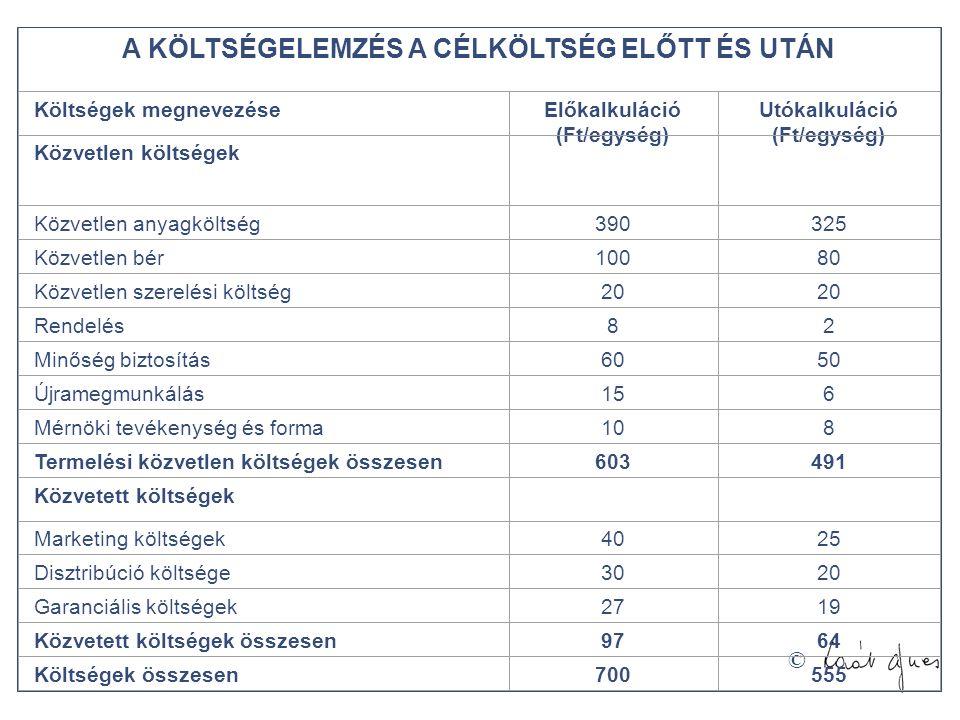 © A KÖLTSÉGELEMZÉS A CÉLKÖLTSÉG ELŐTT ÉS UTÁN Költségek megnevezéseElőkalkuláció (Ft/egység) Utókalkuláció (Ft/egység) Közvetlen költségek Közvetlen a