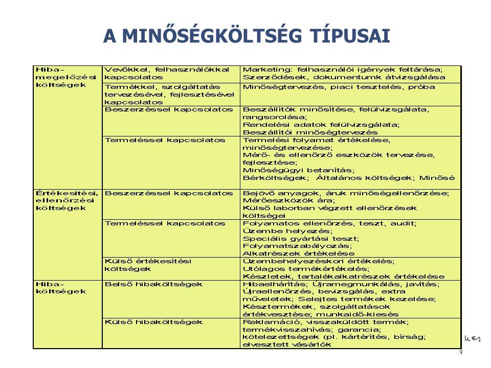 © A MINŐSÉGKÖLTSÉG TÍPUSAI