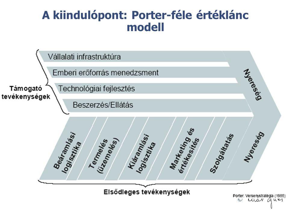 © A kiindulópont: Porter-féle értéklánc modell
