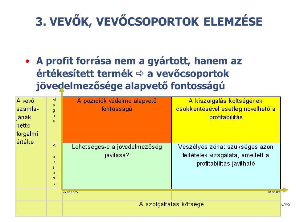 © 3. VEVŐK, VEVŐCSOPORTOK ELEMZÉSE A profit forrása nem a gyártott, hanem az értékesített termék  a vevőcsoportok jövedelmezősége alapvető fontosságú