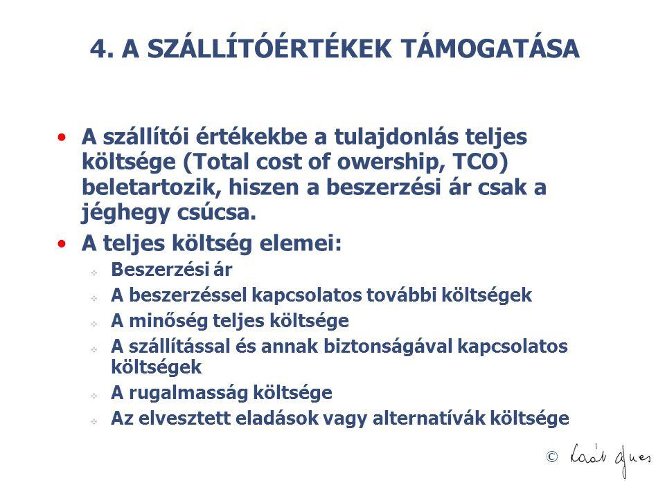 © 4. A SZÁLLÍTÓÉRTÉKEK TÁMOGATÁSA A szállítói értékekbe a tulajdonlás teljes költsége (Total cost of owership, TCO) beletartozik, hiszen a beszerzési