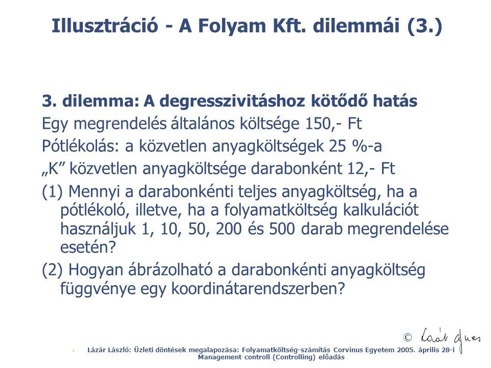 © Illusztráció - A Folyam Kft. dilemmái (3.) 3. dilemma: A degresszivitáshoz kötődő hatás Egy megrendelés általános költsége 150,- Ft Pótlékolás: a kö