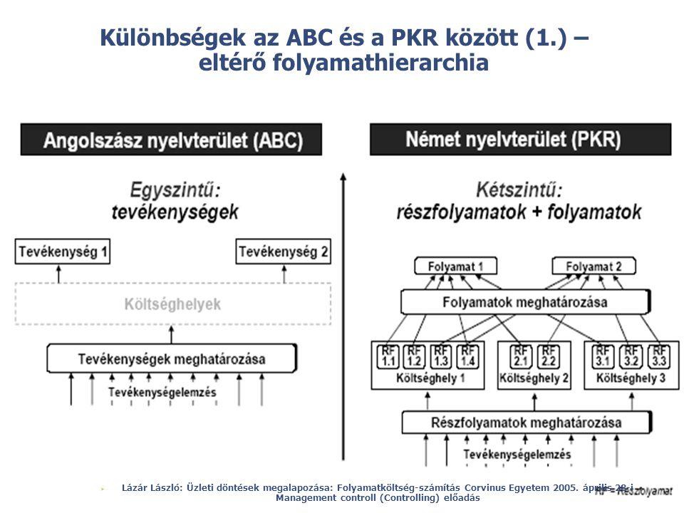 © Különbségek az ABC és a PKR között (1.) – eltérő folyamathierarchia  Lázár László: Üzleti döntések megalapozása: Folyamatköltség-számítás Corvinus