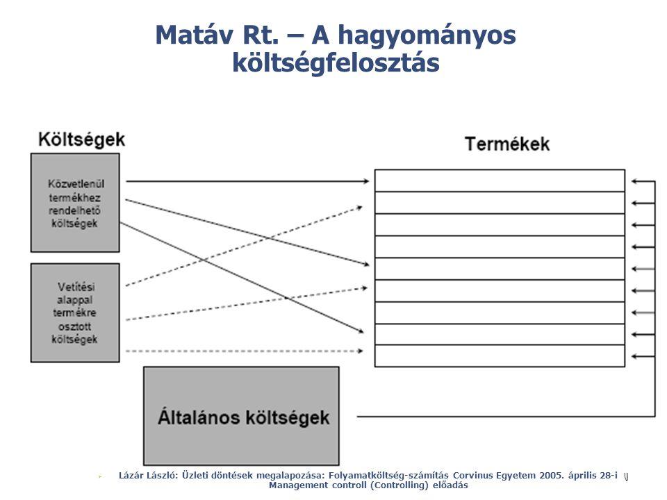 © Matáv Rt. – A hagyományos költségfelosztás  Lázár László: Üzleti döntések megalapozása: Folyamatköltség-számítás Corvinus Egyetem 2005. április 28-