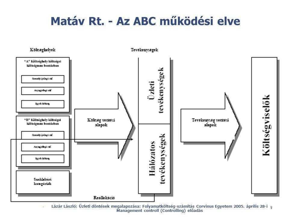 © Matáv Rt. - Az ABC működési elve  Lázár László: Üzleti döntések megalapozása: Folyamatköltség-számítás Corvinus Egyetem 2005. április 28-i Manageme