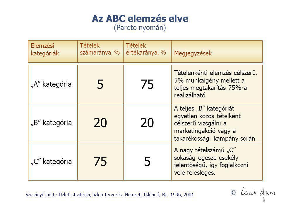 """© Az ABC elemzés elve (Pareto nyomán) Elemzési kategóriák """"A"""" kategória """"B"""" kategória """"C"""" kategória Tételek számaránya, % 5 20 75 Tételek értékaránya,"""