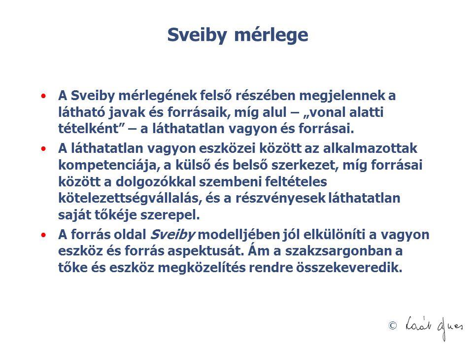 """© Sveiby mérlege A Sveiby mérlegének felső részében megjelennek a látható javak és forrásaik, míg alul – """"vonal alatti tételként – a láthatatlan vagyon és forrásai."""