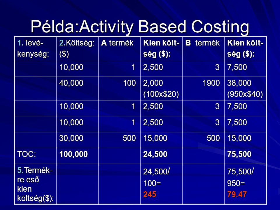 Példa:Activity Based Costing 1.Tevé- kenység: 2.Költség: ($) A termék Klen költ- ség ($): B termék Klen költ- ség ($): 10,000 12,500 37,500 40,000 100