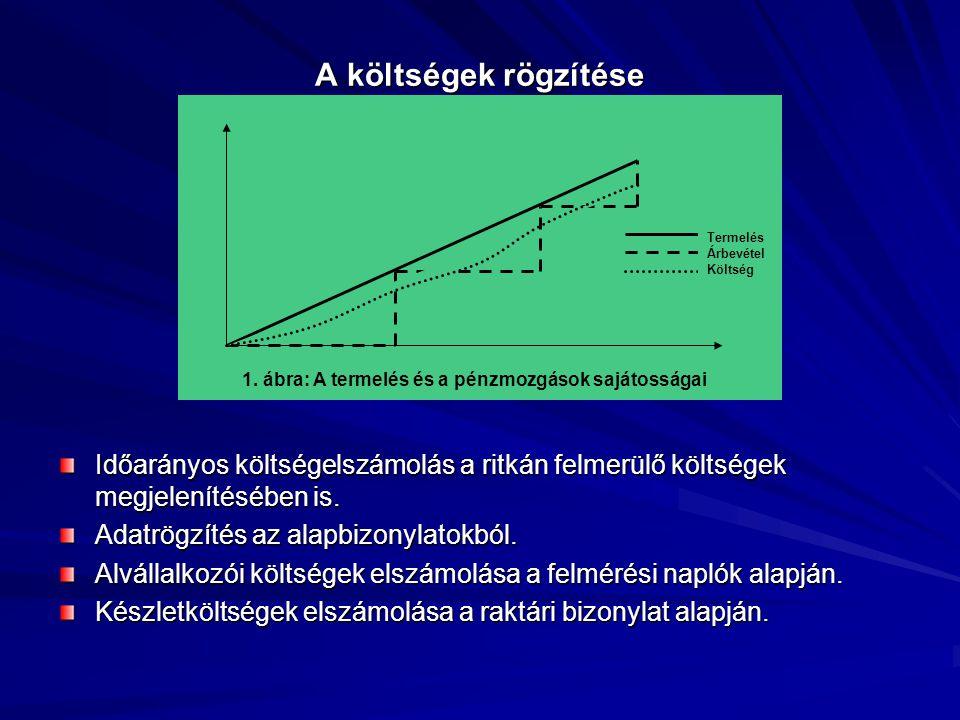 Termelés Árbevétel Költség 1. ábra: A termelés és a pénzmozgások sajátosságai Időarányos költségelszámolás a ritkán felmerülő költségek megjelenítéséb
