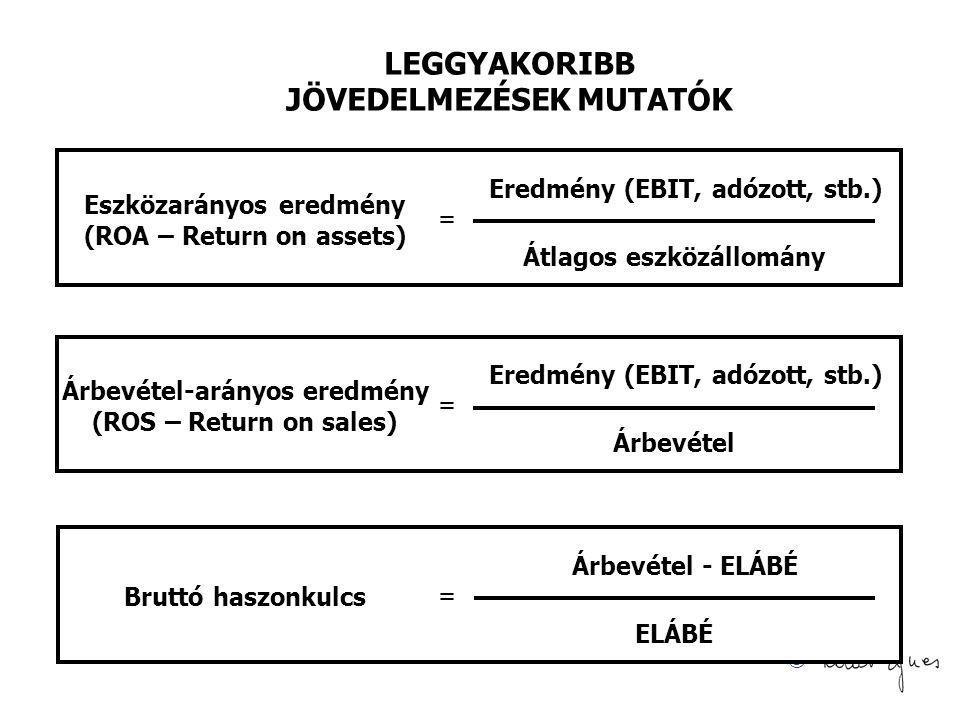 © LEGGYAKORIBB JÖVEDELMEZÉSEK MUTATÓK = Átlagos eszközállomány Eredmény (EBIT, adózott, stb.) Eszközarányos eredmény (ROA – Return on assets) = Árbevé