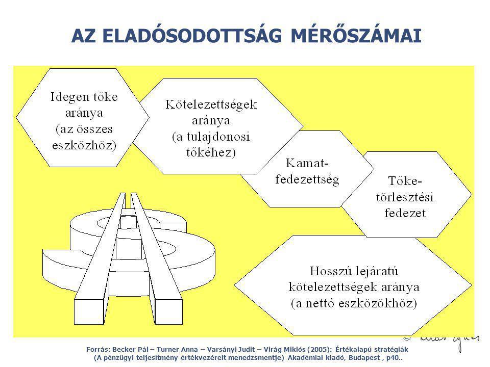 © AZ ELADÓSODOTTSÁG MÉRŐSZÁMAI Forrás: Becker Pál – Turner Anna – Varsányi Judit – Virág Miklós (2005): Értékalapú stratégiák (A pénzügyi teljesítmény