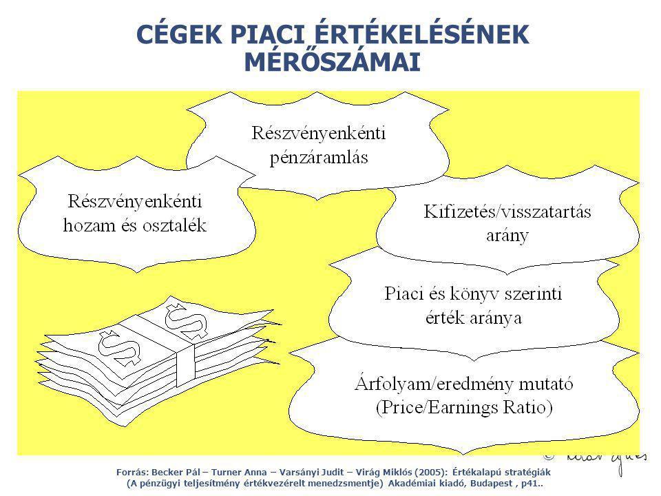© CÉGEK PIACI ÉRTÉKELÉSÉNEK MÉRŐSZÁMAI Forrás: Becker Pál – Turner Anna – Varsányi Judit – Virág Miklós (2005): Értékalapú stratégiák (A pénzügyi telj