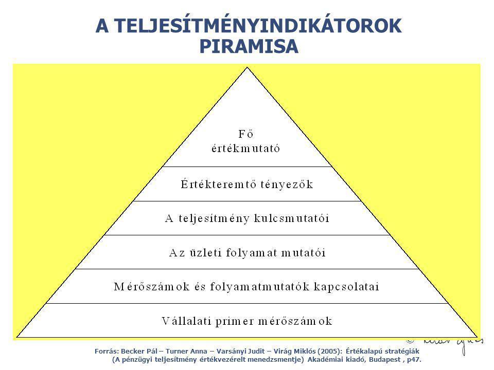 © A TELJESÍTMÉNYINDIKÁTOROK PIRAMISA Forrás: Becker Pál – Turner Anna – Varsányi Judit – Virág Miklós (2005): Értékalapú stratégiák (A pénzügyi teljes