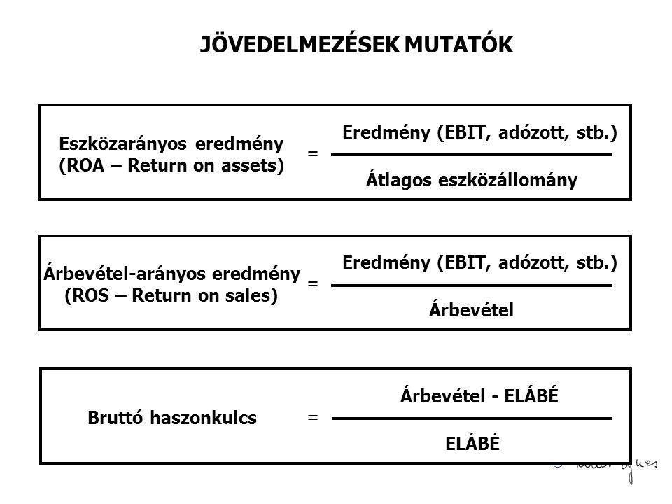 © JÖVEDELMEZÉSEK MUTATÓK = Átlagos eszközállomány Eredmény (EBIT, adózott, stb.) Eszközarányos eredmény (ROA – Return on assets) = Árbevétel Eredmény