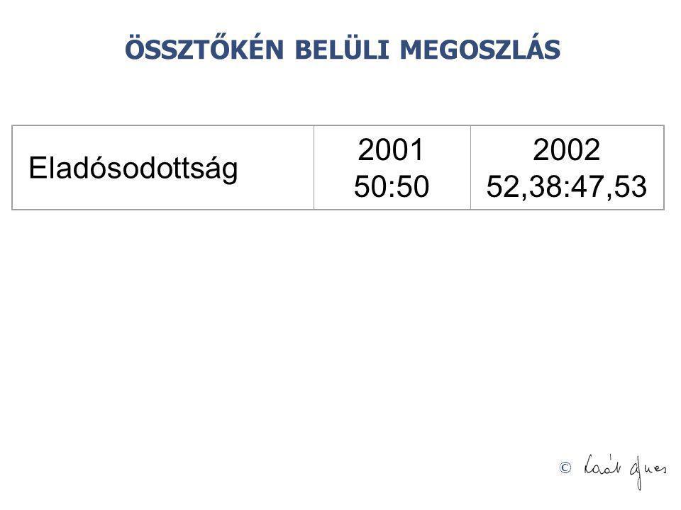 © Eladósodottság 2001 50:50 2002 52,38:47,53 ÖSSZTŐKÉN BELÜLI MEGOSZLÁS